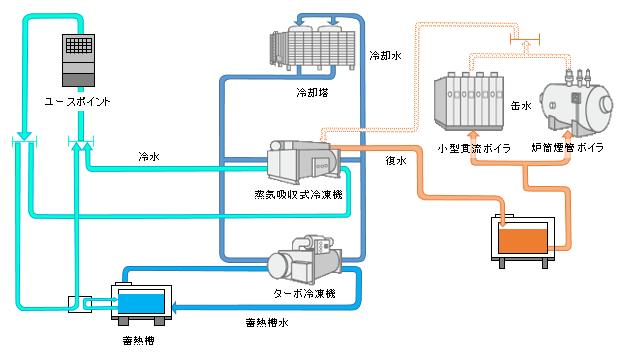 水処理装置・水処理薬剤は東西化学産業にお任せください。「空調用水」についてご紹介します。